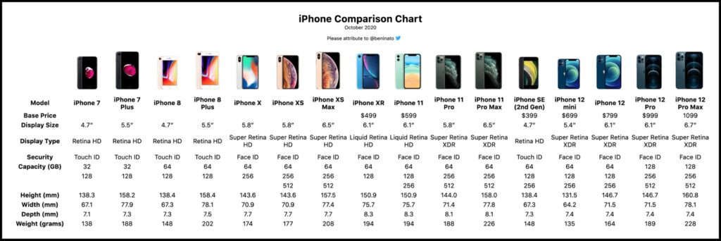 2020 iPhone Comparison Chart